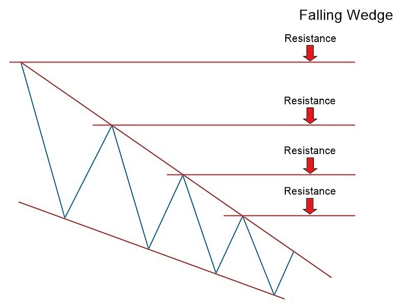 Exness کے ساتھ گرتے اور بڑھتے ہوئے پچر چارٹ کے نمونے: Forex ٹریڈنگ کے لئے مکمل رہنما